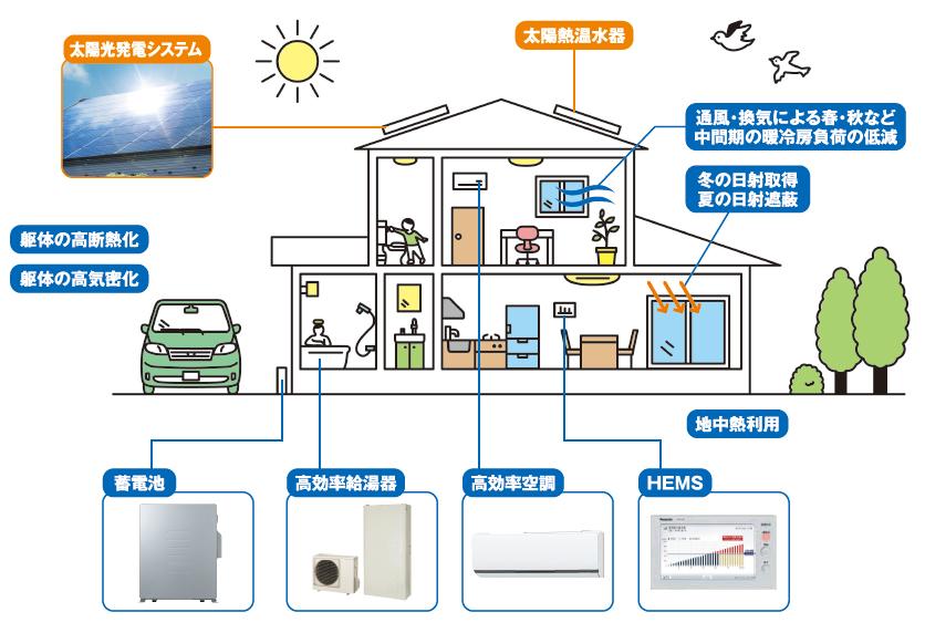 ゼロエネルギー住宅・説明